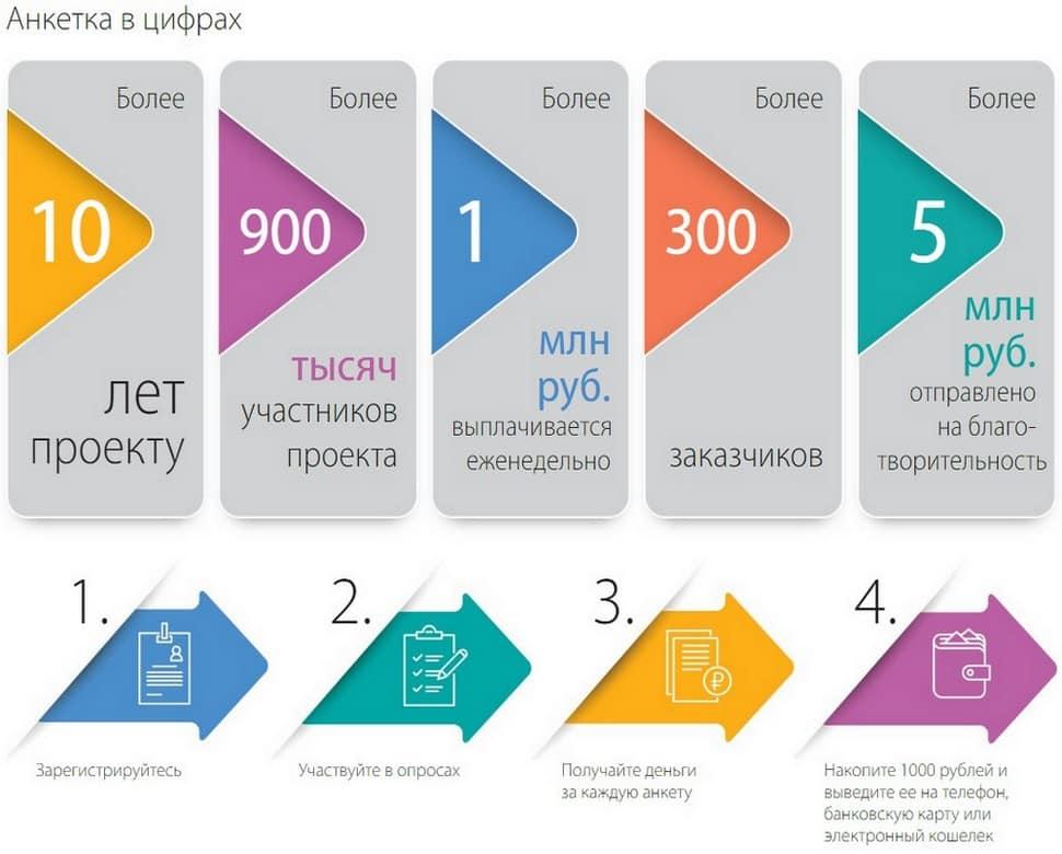 Обзор опросника Anketka ru